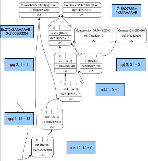 Cpu0 architecture and LLVM structure — Tutorial: Creating an